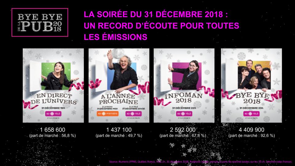 LA SOIRÉE DU 31 DÉCEMBRE 2018 : UN RECORD D'ÉCOUTE POUR TOUTES LES ÉMISSIONS